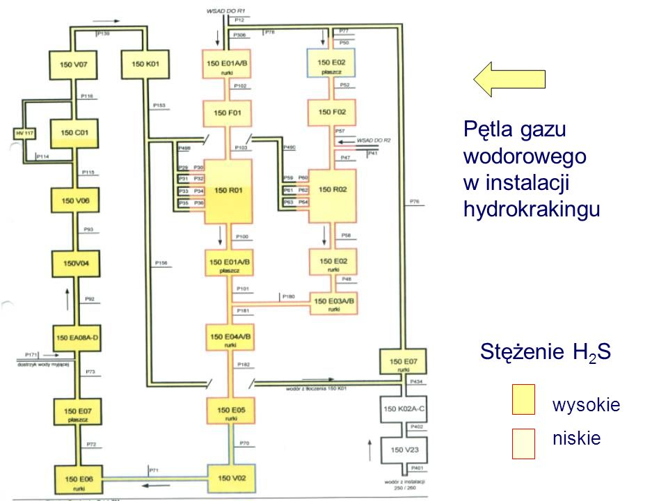 Pętla gazu wodorowego w instalacji hydrokrakingu