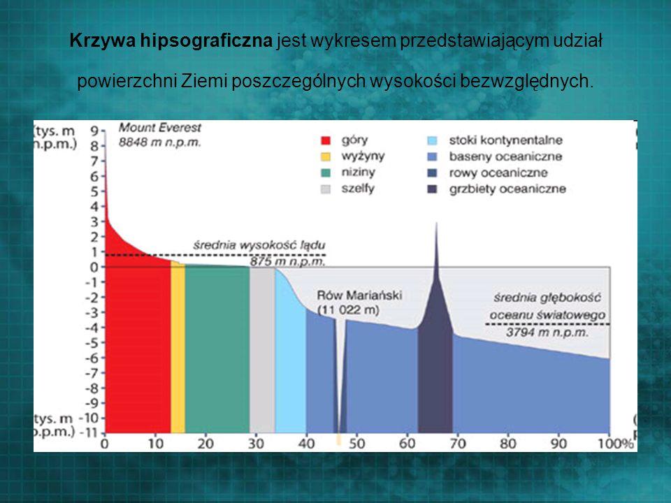 Krzywa hipsograficzna jest wykresem przedstawiającym udział powierzchni Ziemi poszczególnych wysokości bezwzględnych.