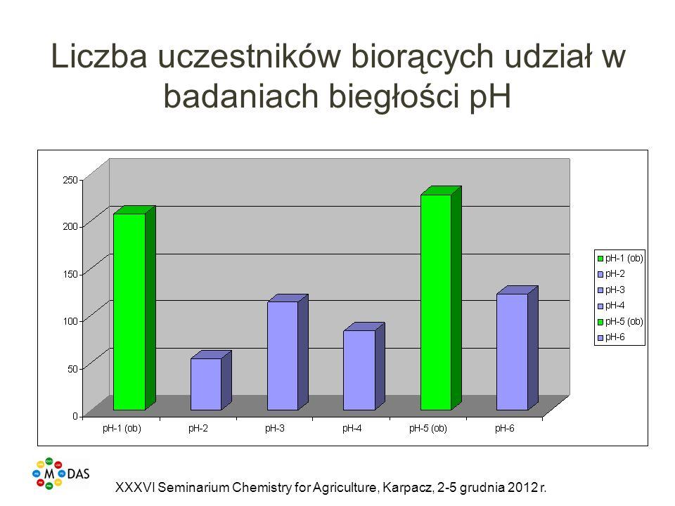Liczba uczestników biorących udział w badaniach biegłości pH