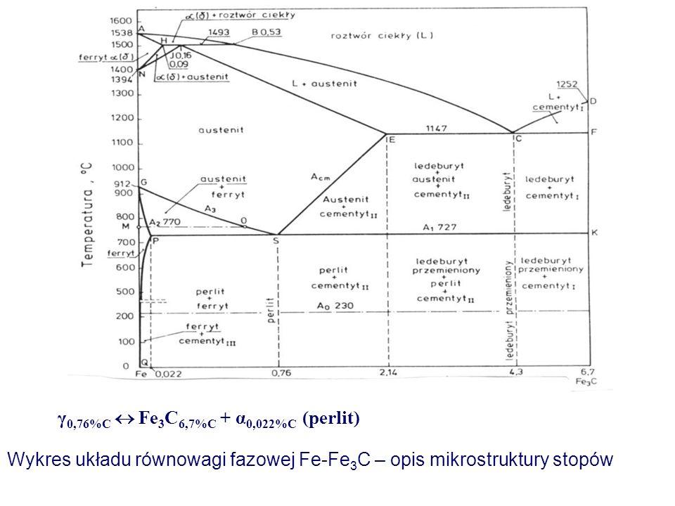 γ0,76%C  Fe3C6,7%C + α0,022%C (perlit)