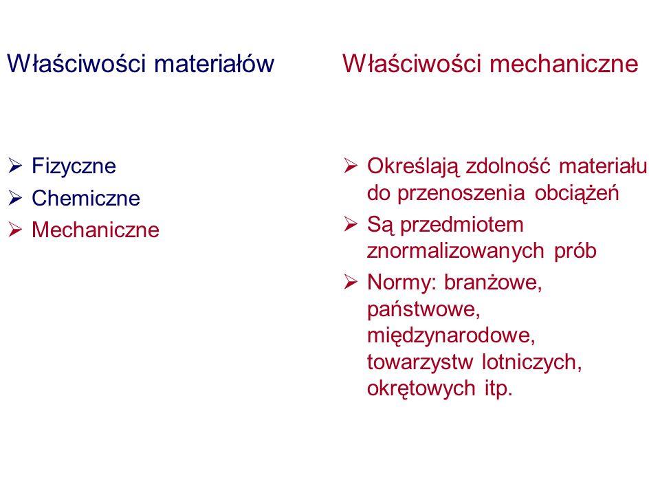 Właściwości materiałów Właściwości mechaniczne