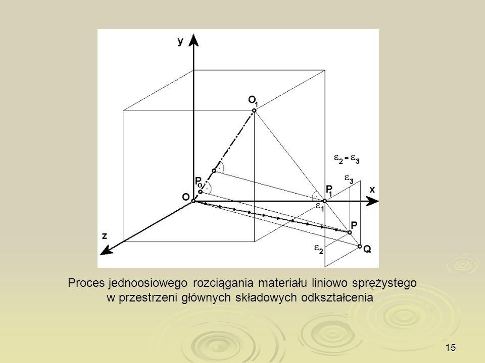Proces jednoosiowego rozciągania materiału liniowo sprężystego