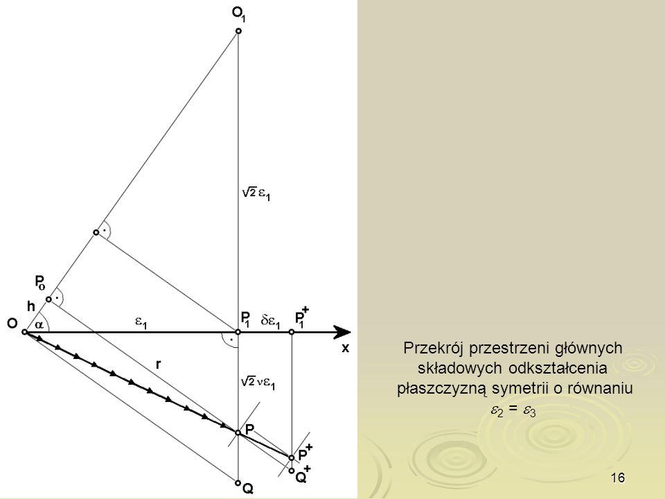 Przekrój przestrzeni głównych składowych odkształcenia płaszczyzną symetrii o równaniu 2 = 3