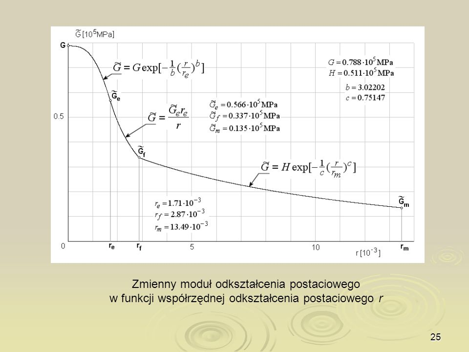 Zmienny moduł odkształcenia postaciowego w funkcji współrzędnej odkształcenia postaciowego r