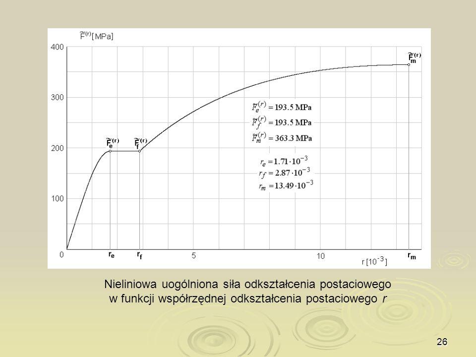 Nieliniowa uogólniona siła odkształcenia postaciowego w funkcji współrzędnej odkształcenia postaciowego r
