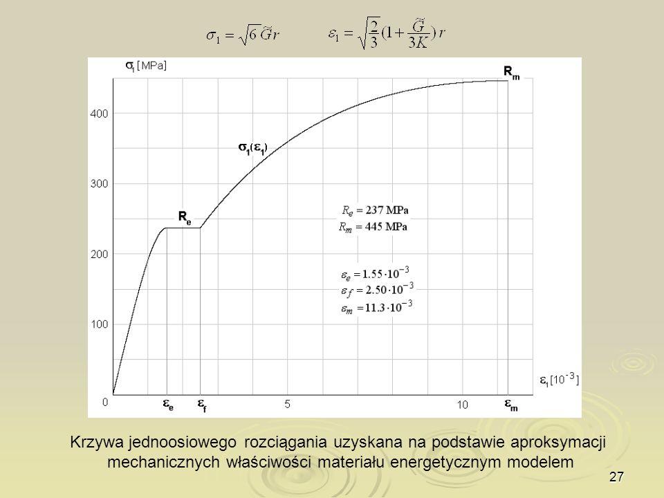 Krzywa jednoosiowego rozciągania uzyskana na podstawie aproksymacji mechanicznych właściwości materiału energetycznym modelem