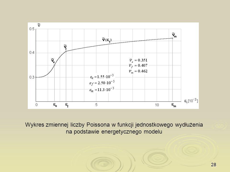 Wykres zmiennej liczby Poissona w funkcji jednostkowego wydłużenia na podstawie energetycznego modelu