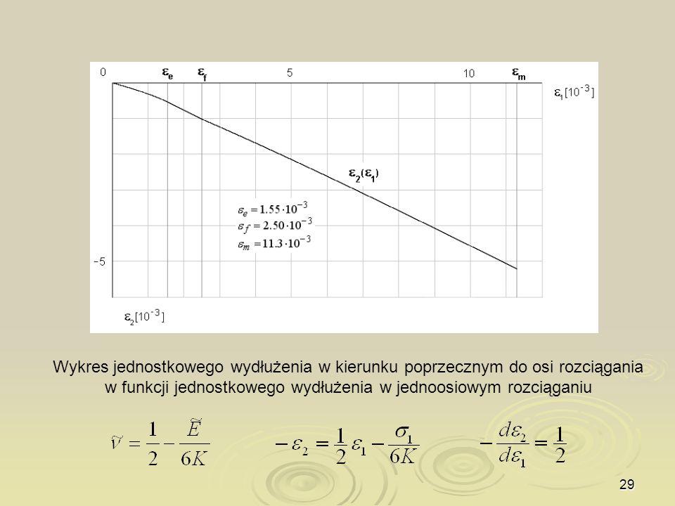 Wykres jednostkowego wydłużenia w kierunku poprzecznym do osi rozciągania w funkcji jednostkowego wydłużenia w jednoosiowym rozciąganiu