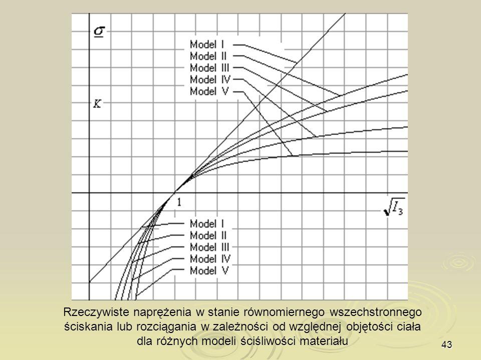Rzeczywiste naprężenia w stanie równomiernego wszechstronnego ściskania lub rozciągania w zależności od względnej objętości ciała dla różnych modeli ściśliwości materiału