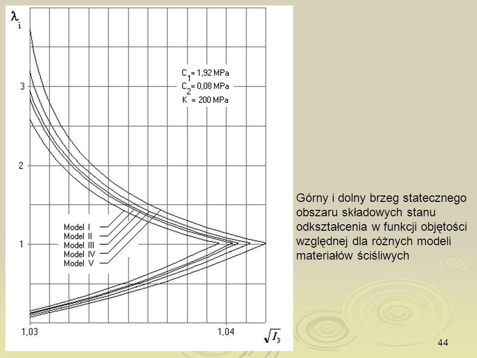 Górny i dolny brzeg statecznego obszaru składowych stanu odkształcenia w funkcji objętości względnej dla różnych modeli materiałów ściśliwych