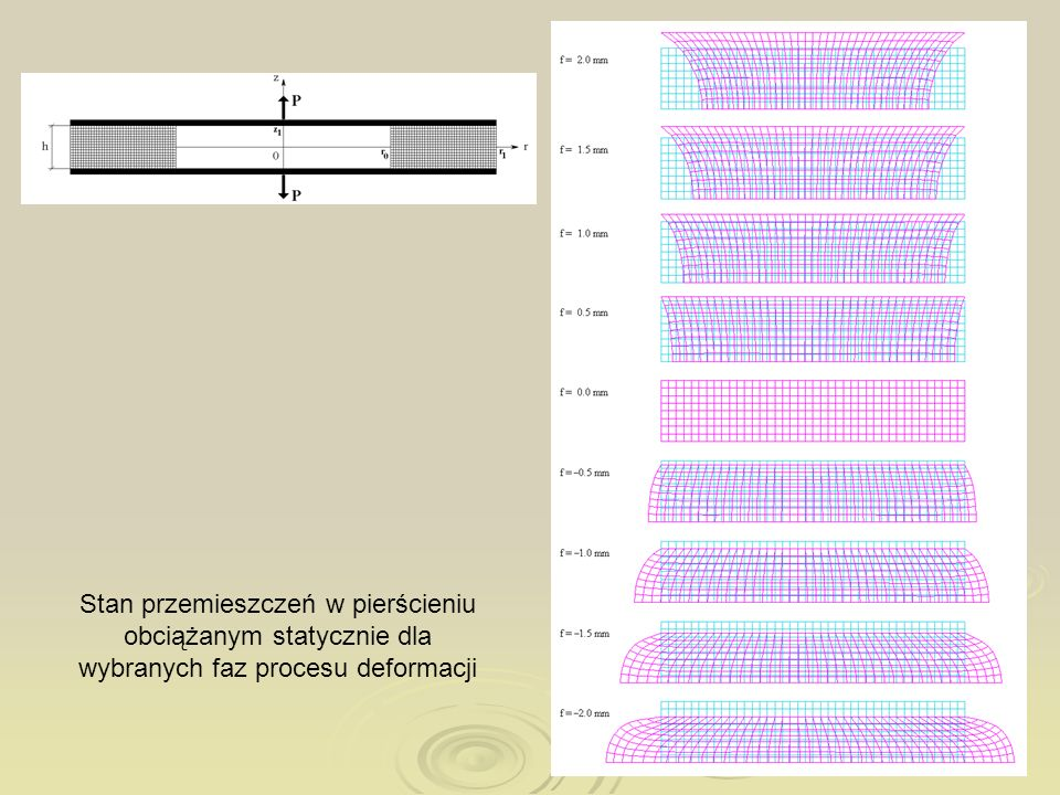 Stan przemieszczeń w pierścieniu obciążanym statycznie dla wybranych faz procesu deformacji