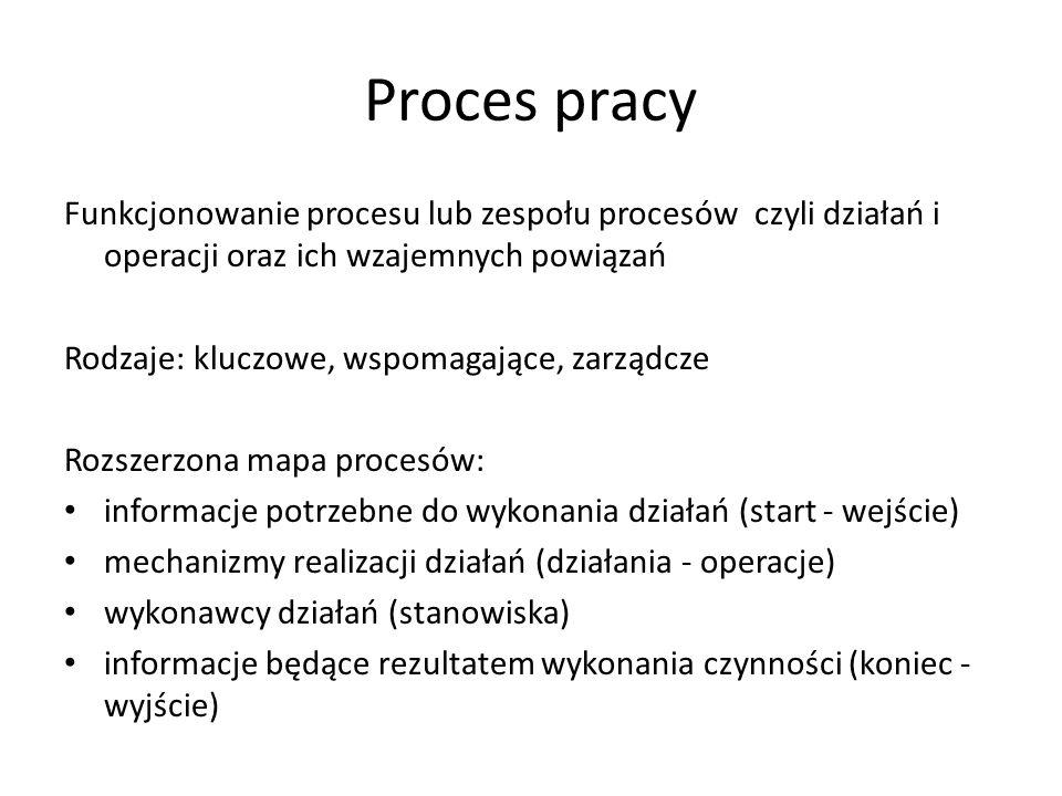 Proces pracy Funkcjonowanie procesu lub zespołu procesów czyli działań i operacji oraz ich wzajemnych powiązań.