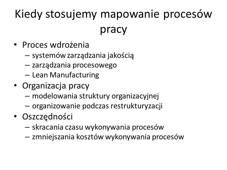Kiedy stosujemy mapowanie procesów pracy