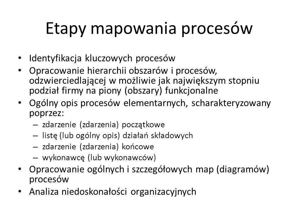 Etapy mapowania procesów