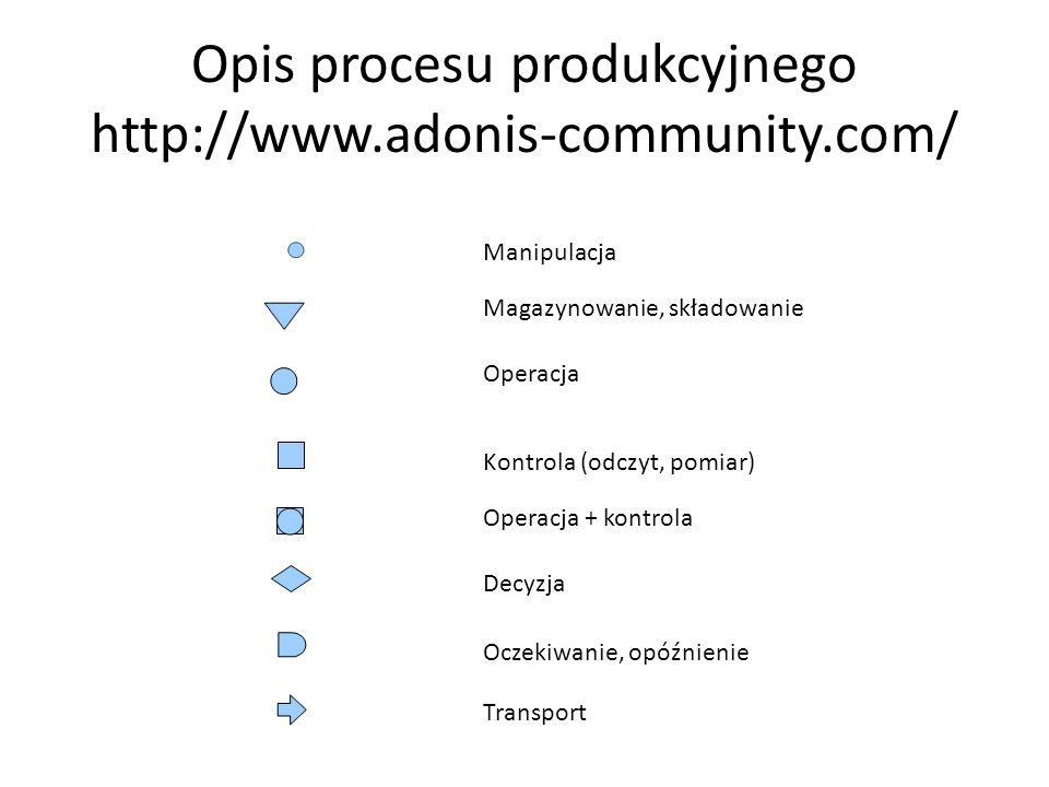 Opis procesu produkcyjnego http://www.adonis-community.com/