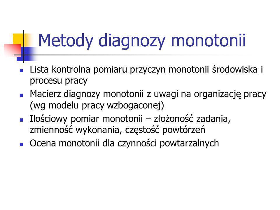 Metody diagnozy monotonii