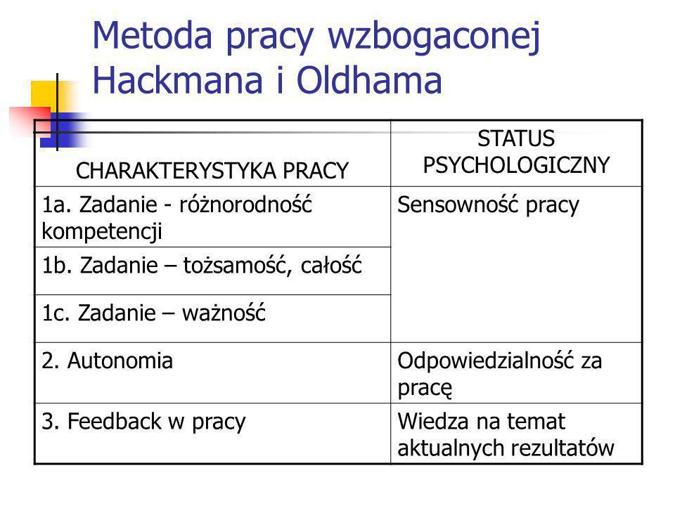 Metoda pracy wzbogaconej Hackmana i Oldhama