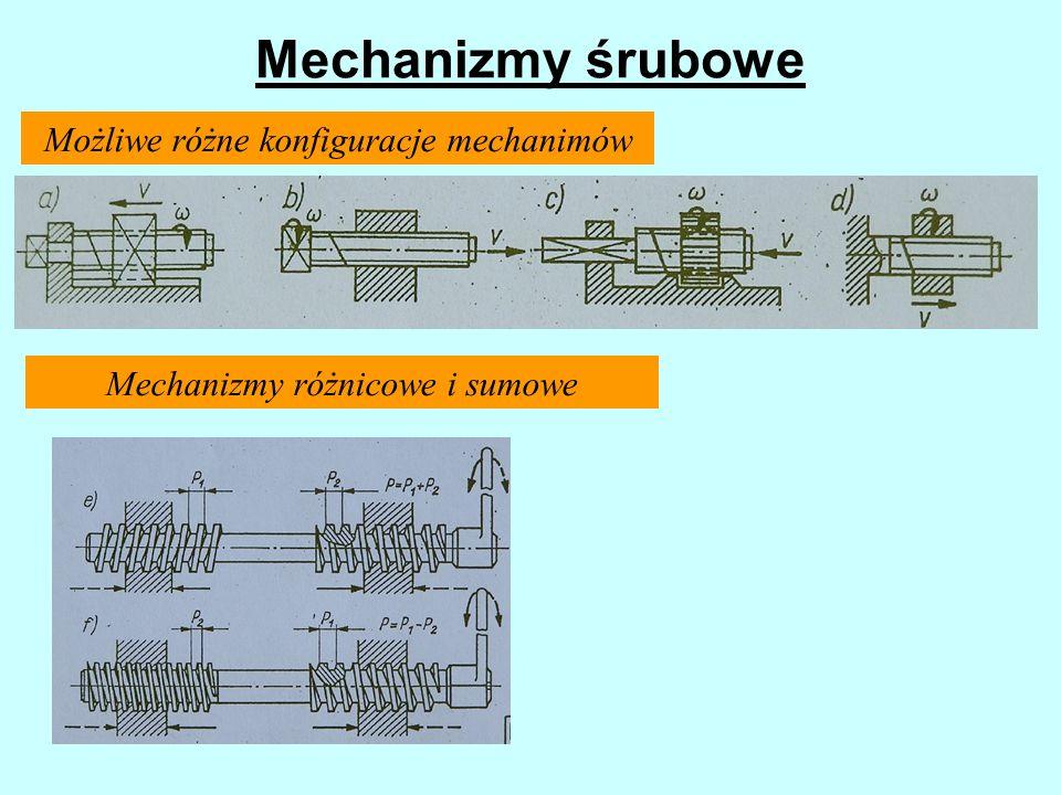 Mechanizmy śrubowe Możliwe różne konfiguracje mechanimów