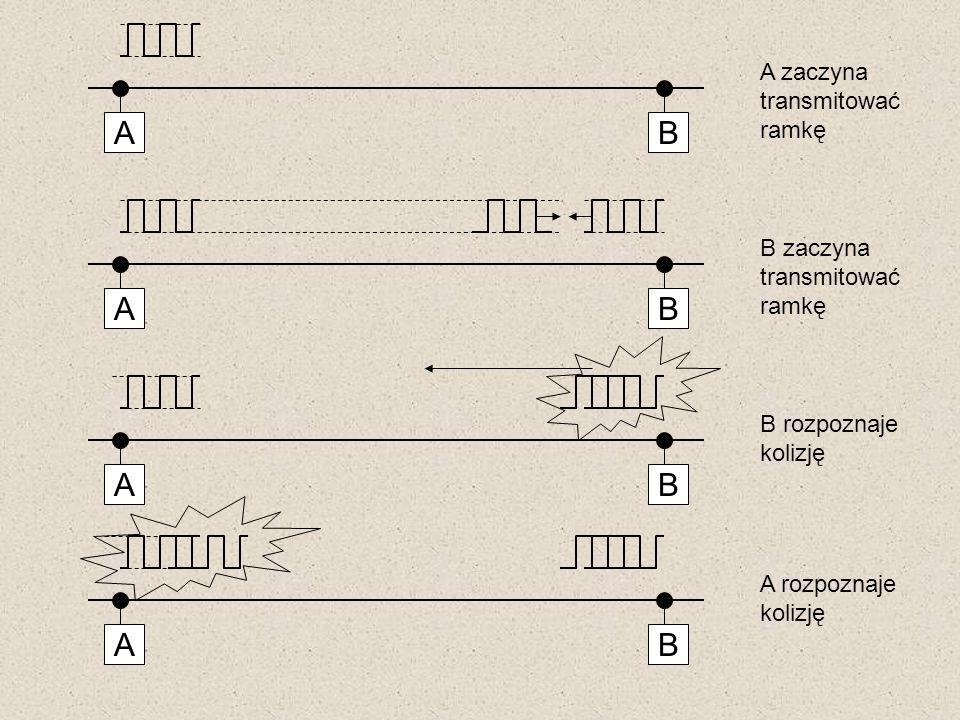 A B A B A B A B A zaczyna transmitować ramkę B zaczyna transmitować