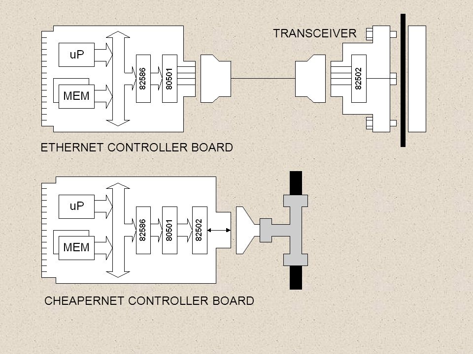 TRANSCEIVER ETHERNET CONTROLLER BOARD CHEAPERNET CONTROLLER BOARD