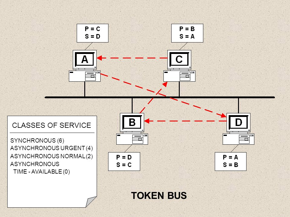 TOKEN BUS CLASSES OF SERVICE SYNCHRONOUS (6) ASYNCHRONOUS URGENT (4)
