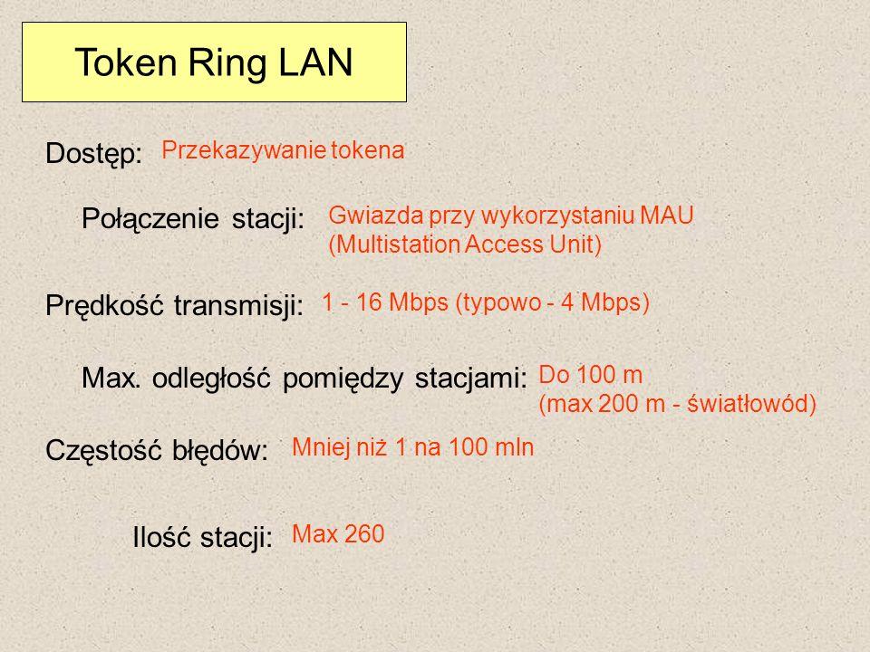 Token Ring LAN Dostęp: Połączenie stacji: Prędkość transmisji: