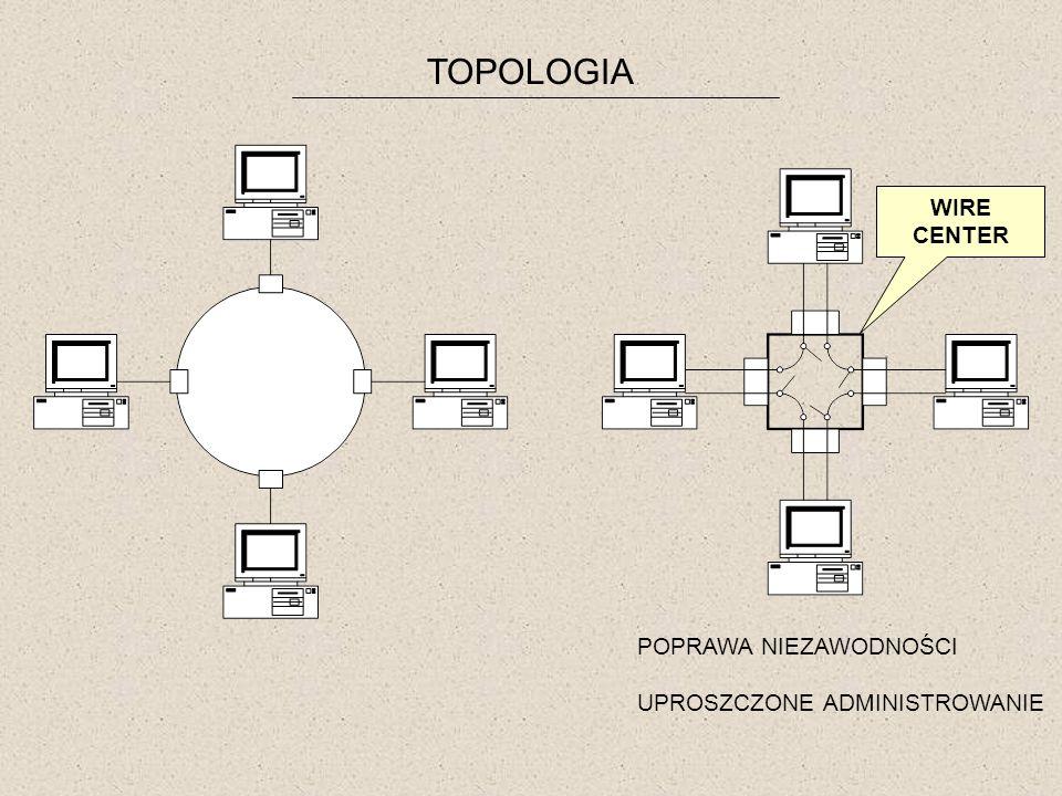 TOPOLOGIA WIRE CENTER POPRAWA NIEZAWODNOŚCI