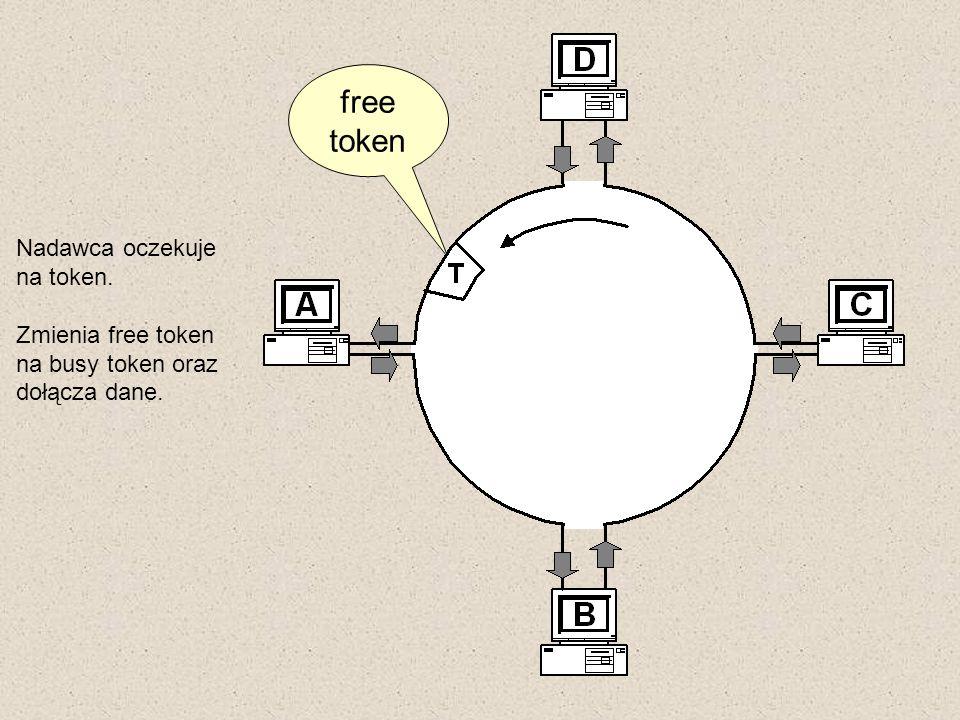 free token Nadawca oczekuje na token. Zmienia free token