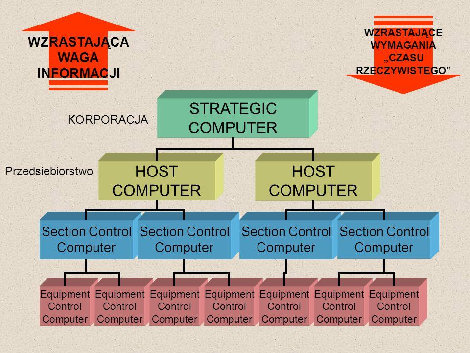 STRATEGIC COMPUTER HOST COMPUTER HOST COMPUTER WZRASTAJĄCA WAGA
