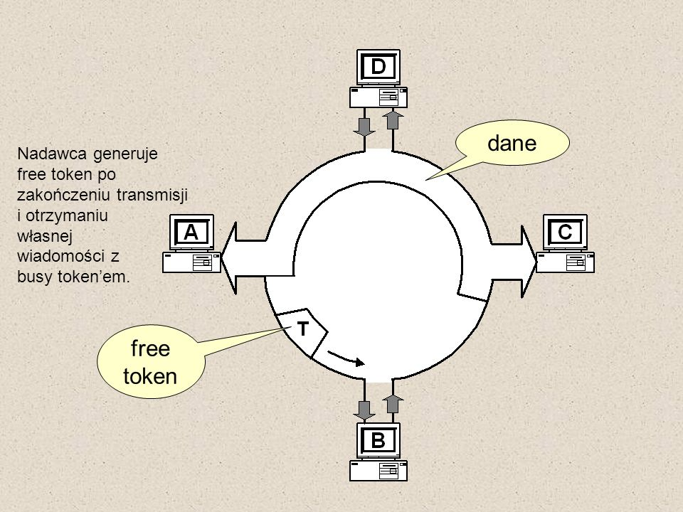 dane free token Nadawca generuje free token po zakończeniu transmisji