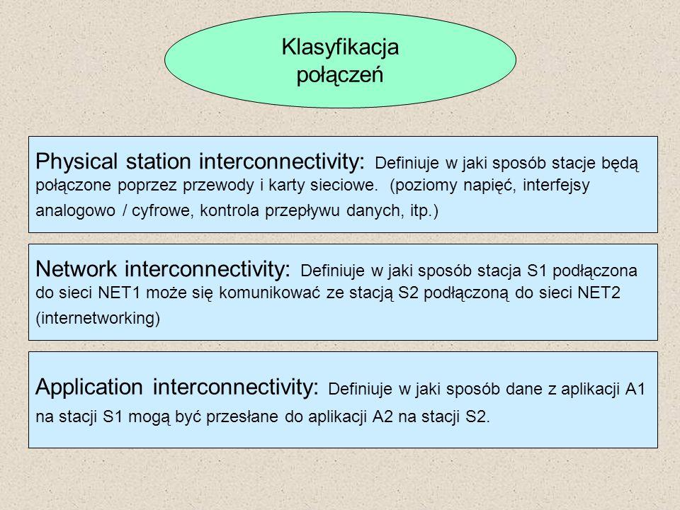 Klasyfikacja połączeń