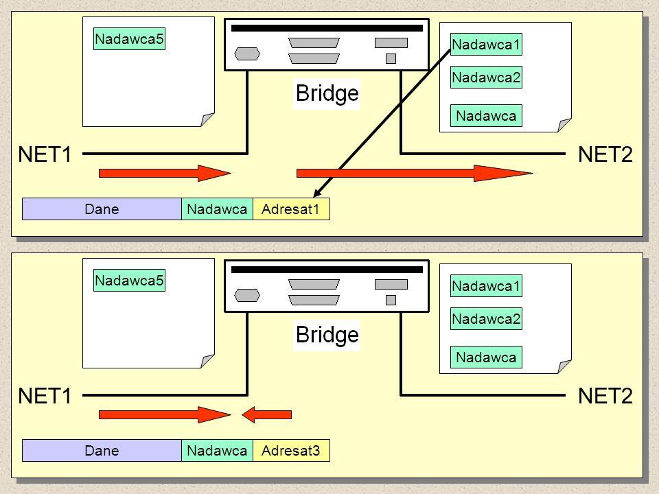 NET1 NET2 NET1 NET2 Nadawca5 Nadawca1 Nadawca2 Nadawca Dane Nadawca