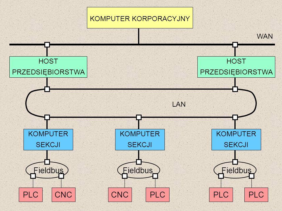 KOMPUTER KORPORACYJNY