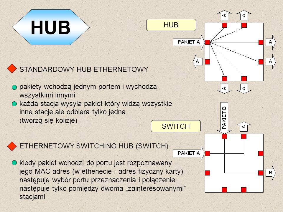 HUB HUB STANDARDOWY HUB ETHERNETOWY