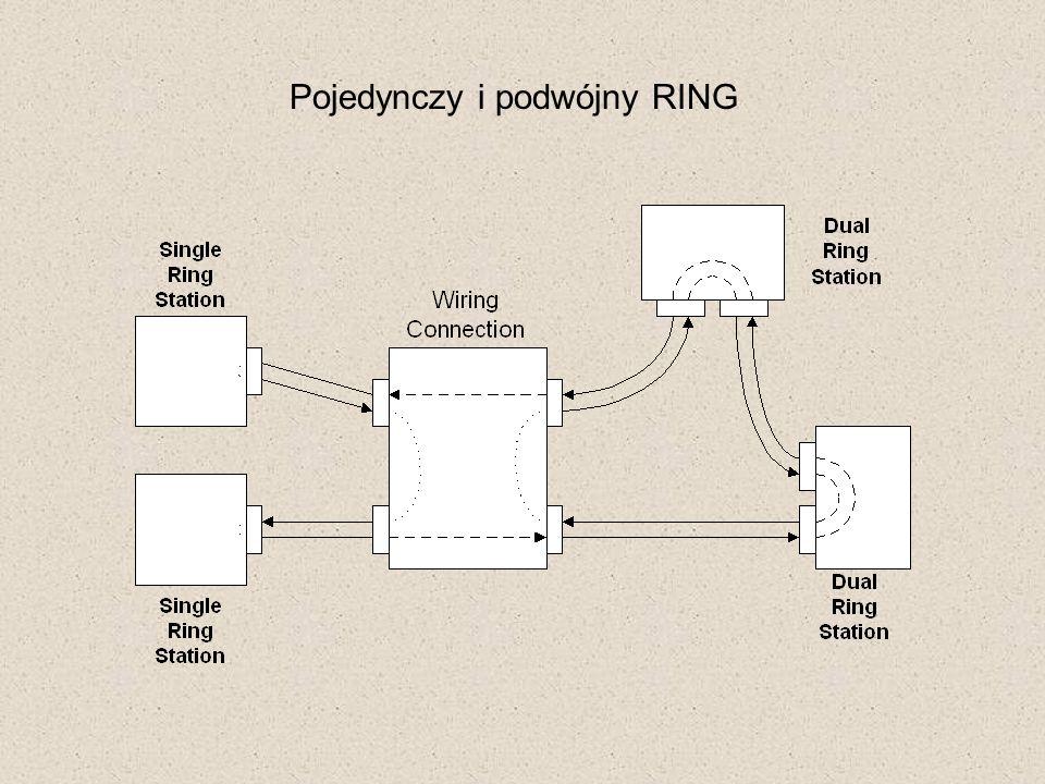Pojedynczy i podwójny RING
