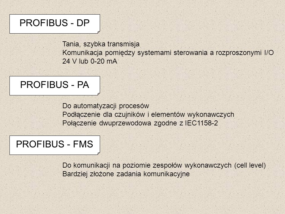 PROFIBUS - DP PROFIBUS - PA PROFIBUS - FMS Tania, szybka transmisja