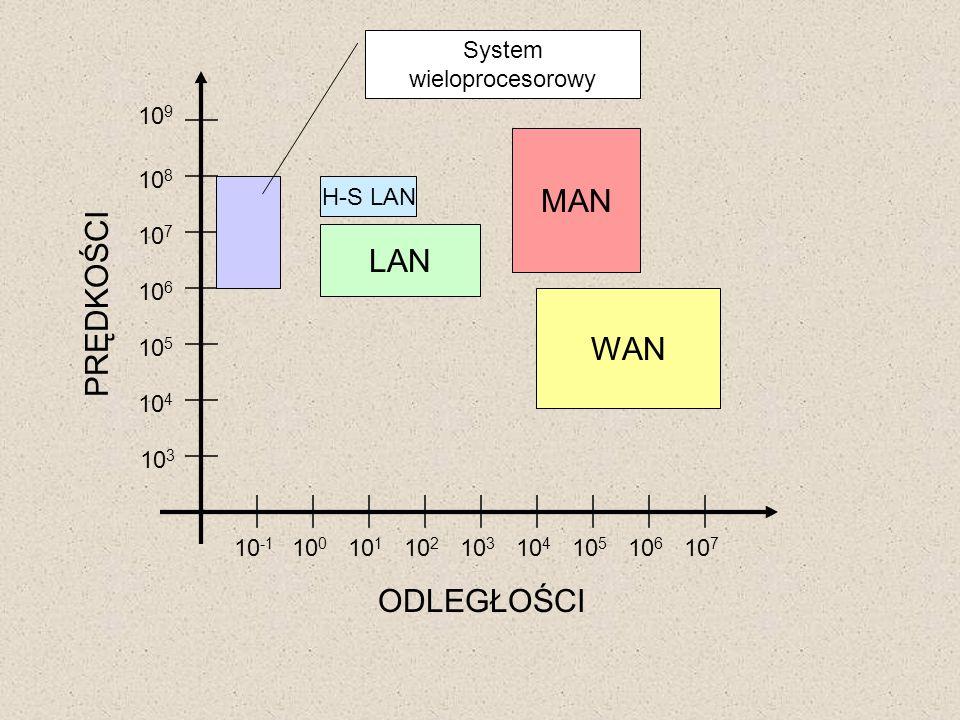 System wieloprocesorowy