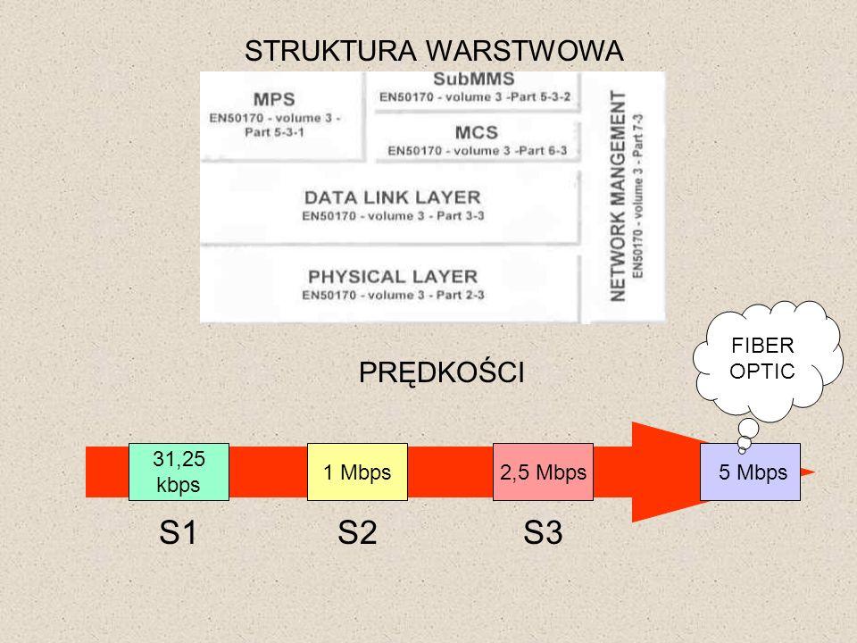 S1 S2 S3 STRUKTURA WARSTWOWA PRĘDKOŚCI FIBER OPTIC 31,25 kbps 1 Mbps