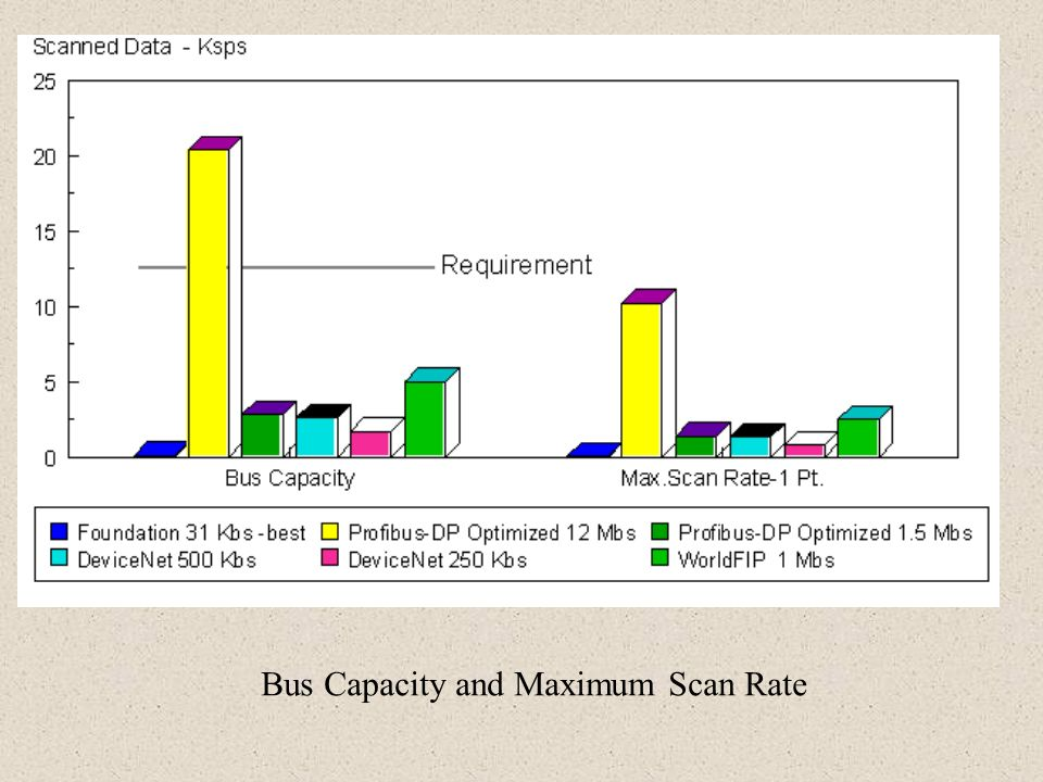 Bus Capacity and Maximum Scan Rate