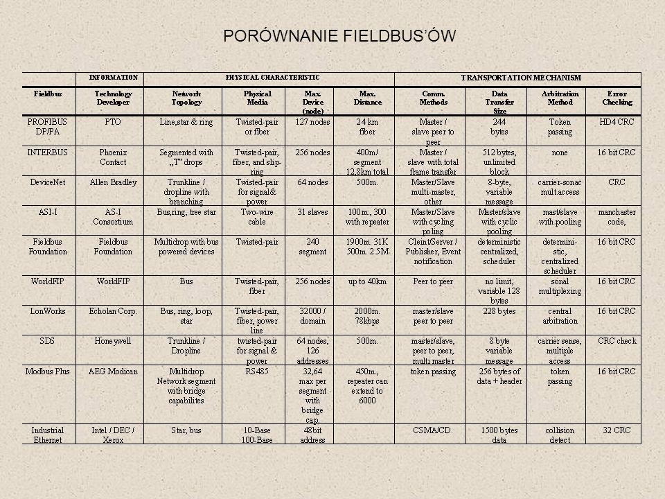 PORÓWNANIE FIELDBUS'ÓW