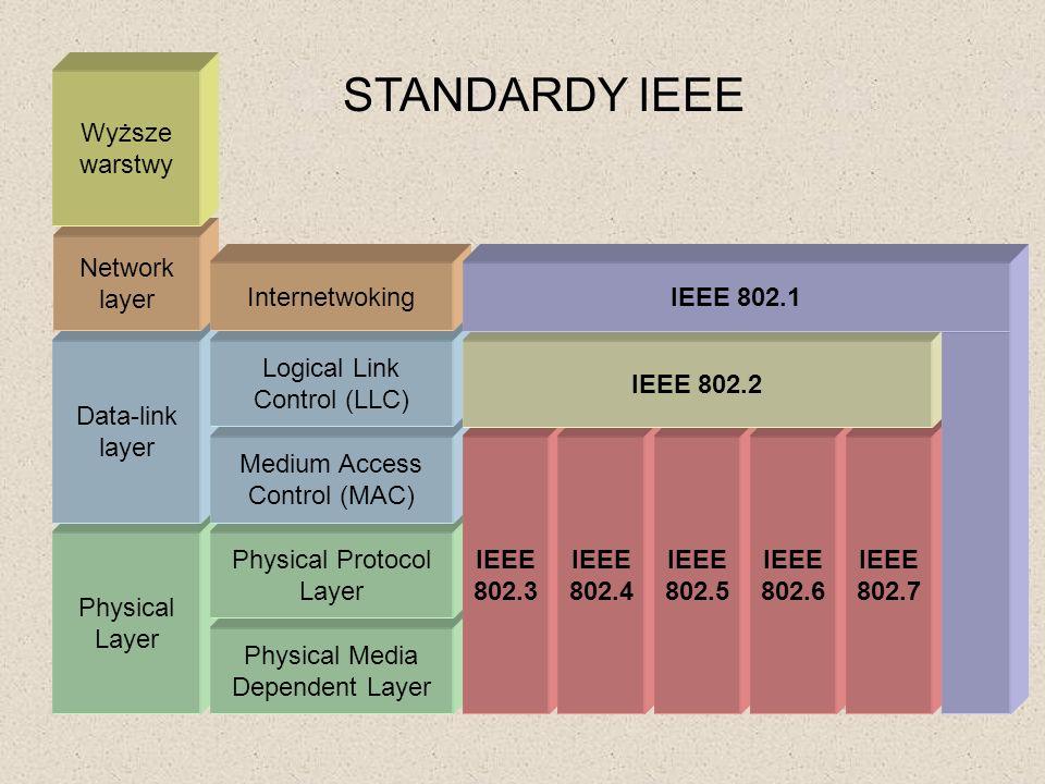 STANDARDY IEEE Wyższe warstwy Network layer Internetwoking IEEE 802.1