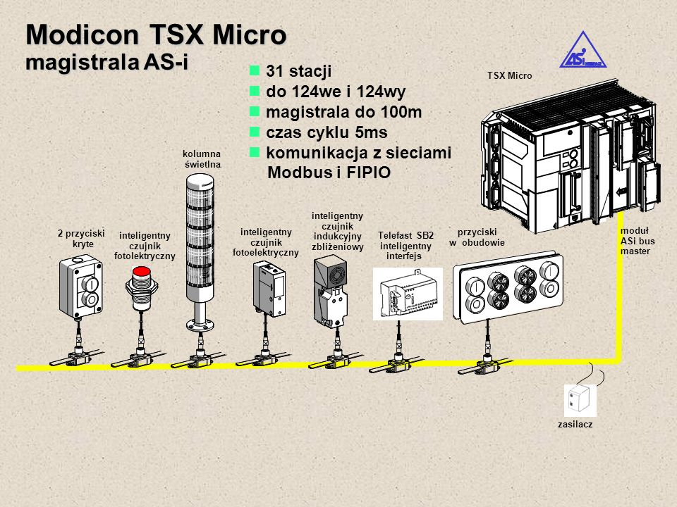 Modicon TSX Micro magistrala AS-i