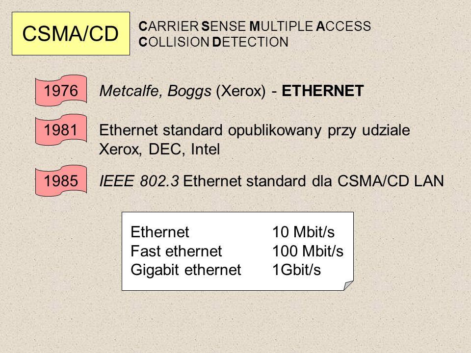 CSMA/CD 1976 Metcalfe, Boggs (Xerox) - ETHERNET 1981