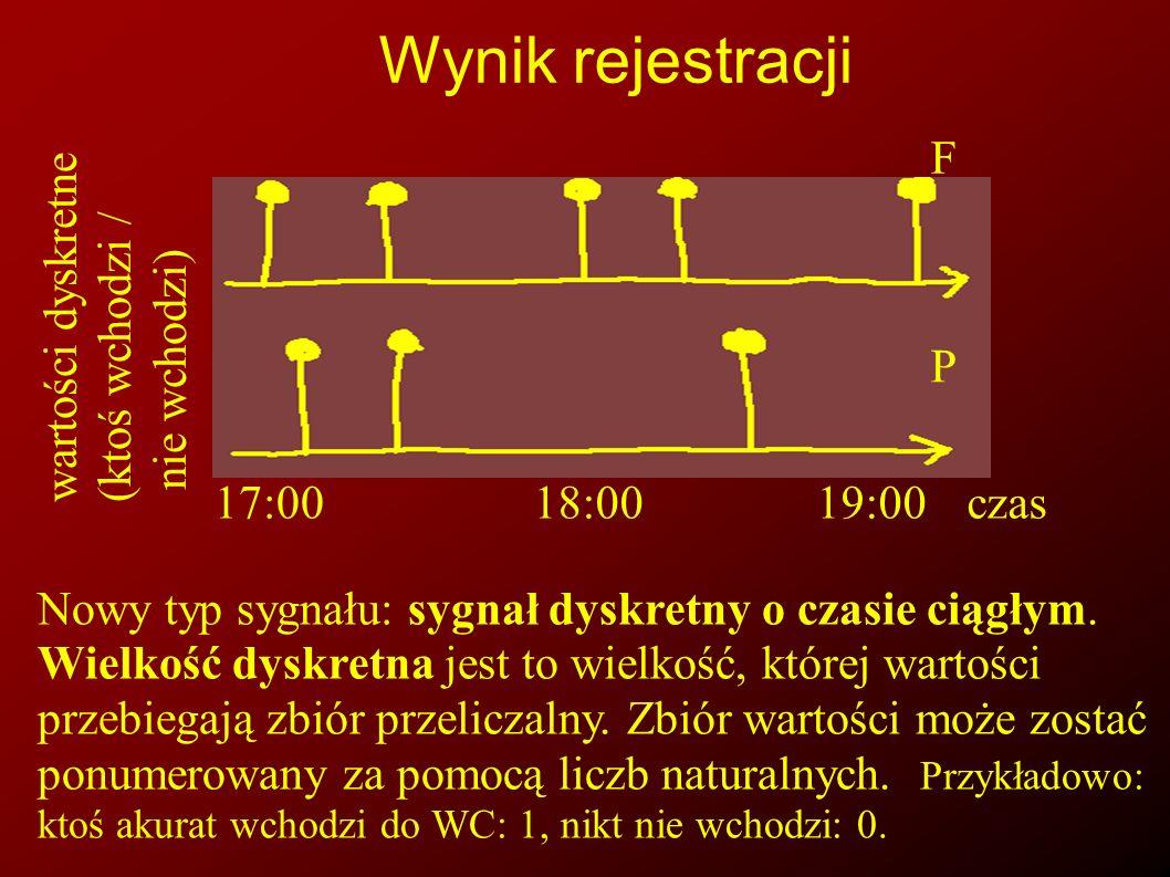 Wynik rejestracji 17:00 18:00 19:00 czas