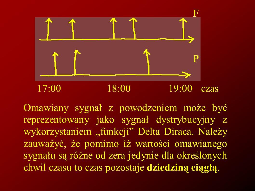 17:00 18:00. 19:00. czas. F. P.