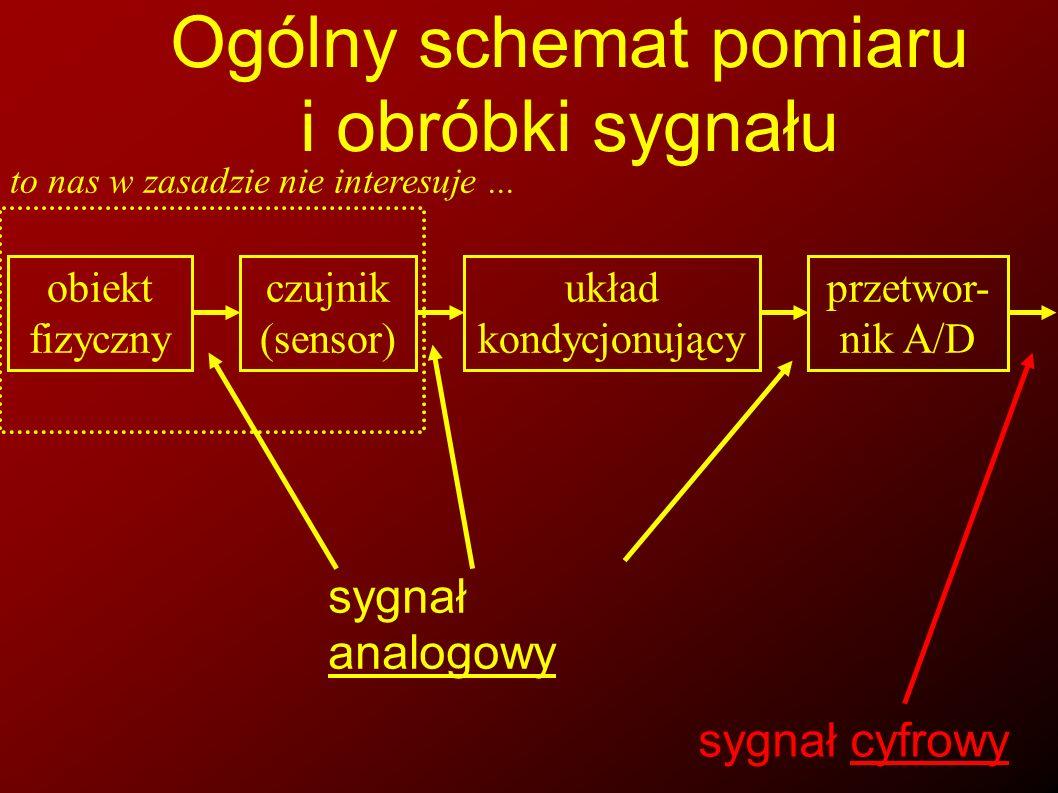 Ogólny schemat pomiaru i obróbki sygnału