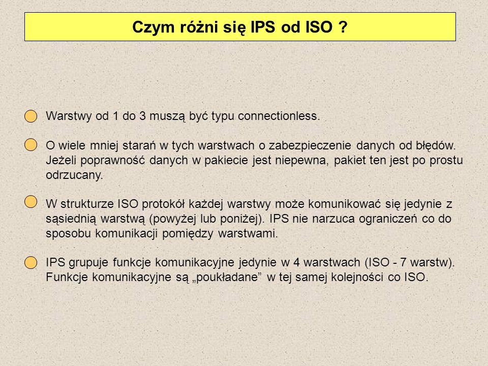 Czym różni się IPS od ISO