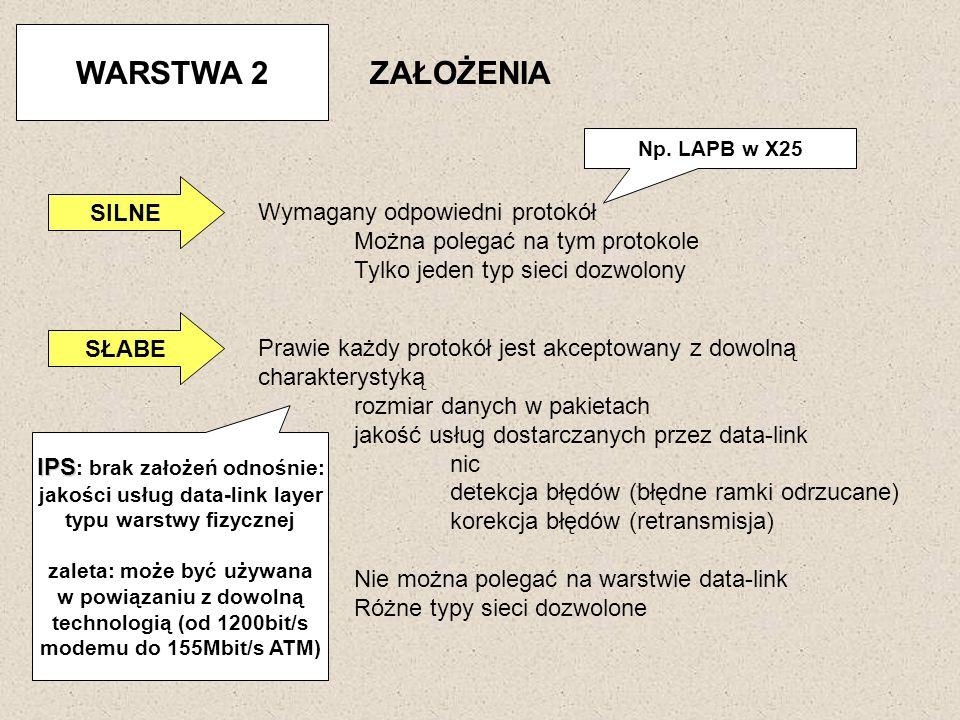 WARSTWA 2 ZAŁOŻENIA SILNE Wymagany odpowiedni protokół