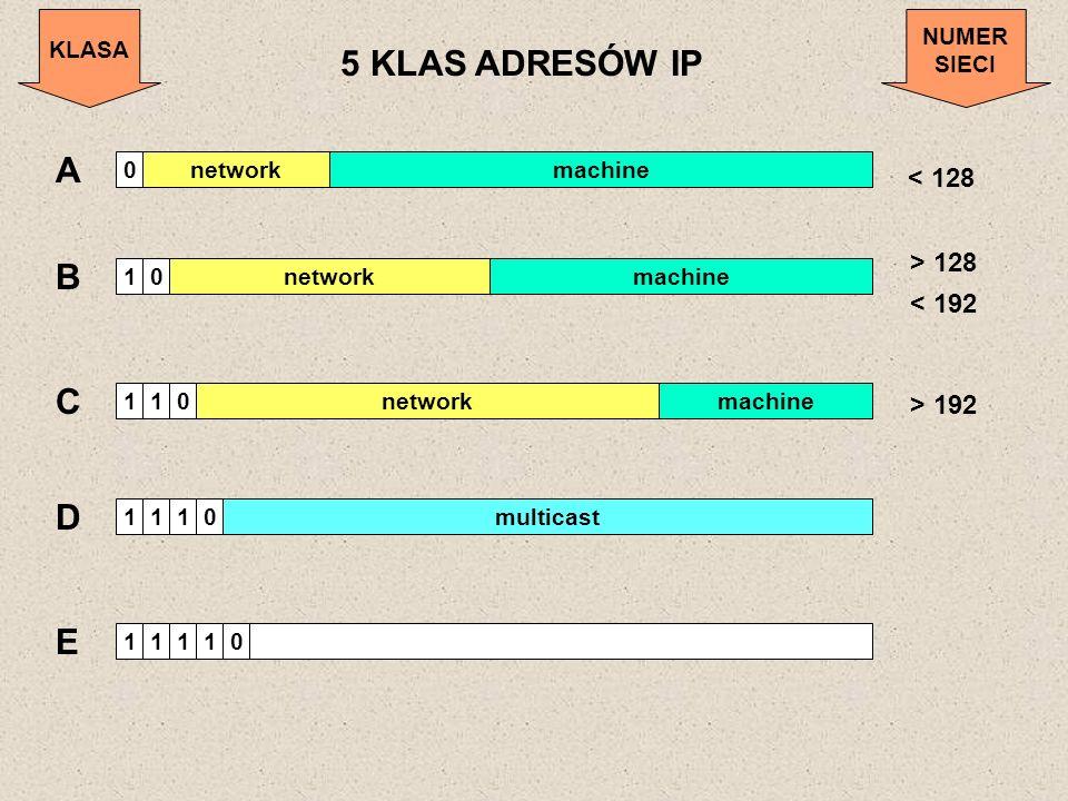 5 KLAS ADRESÓW IP A B C D E < 128 > 128 < 192 > 192 KLASA