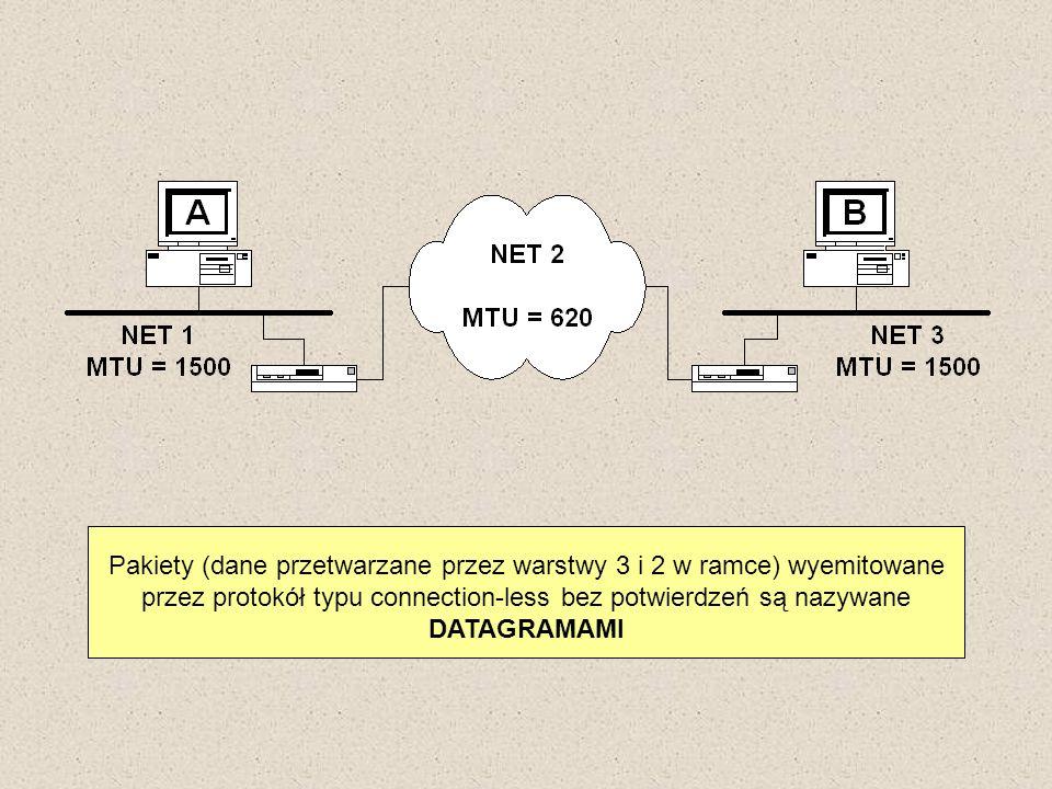 Pakiety (dane przetwarzane przez warstwy 3 i 2 w ramce) wyemitowane